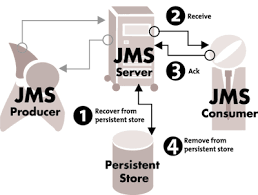 What's new in JMS 2 0? - WikiTI